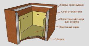 Конструкция ящика для хранения картофеля