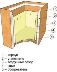 устройство погребка