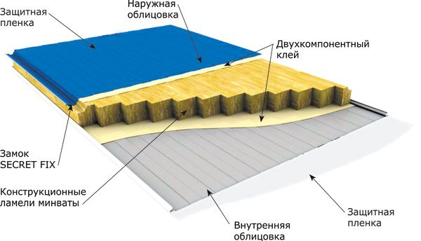 строение панелей