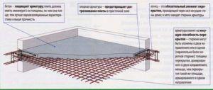 строение плиты